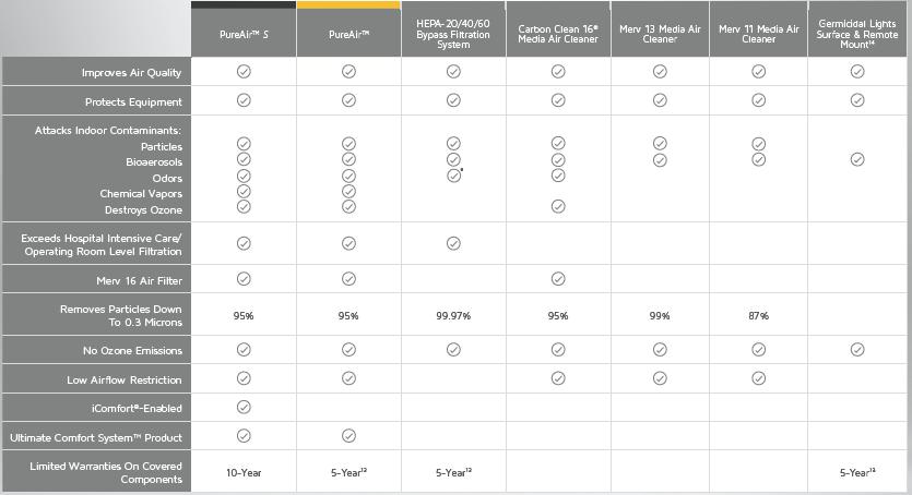 Lennox air quality air filter comparison chart