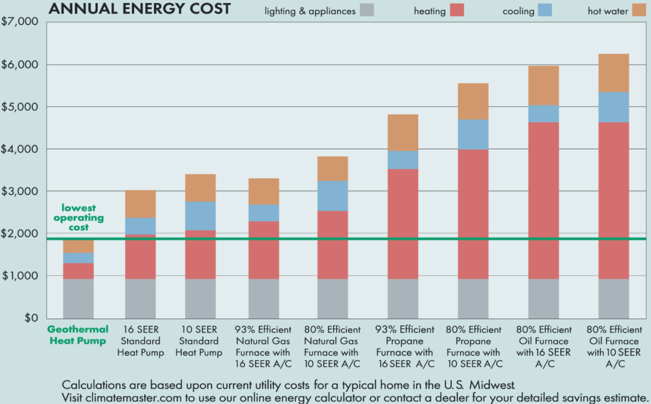 climate master trilogy 45 geothermal heat pump annual energy cost chart